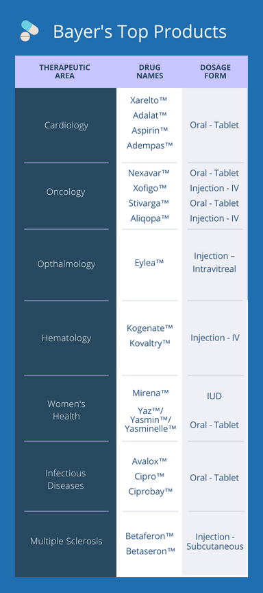 Infographic. Table summary of Bayer's top pharmaceutical products with dosage form and therapeutic areas.