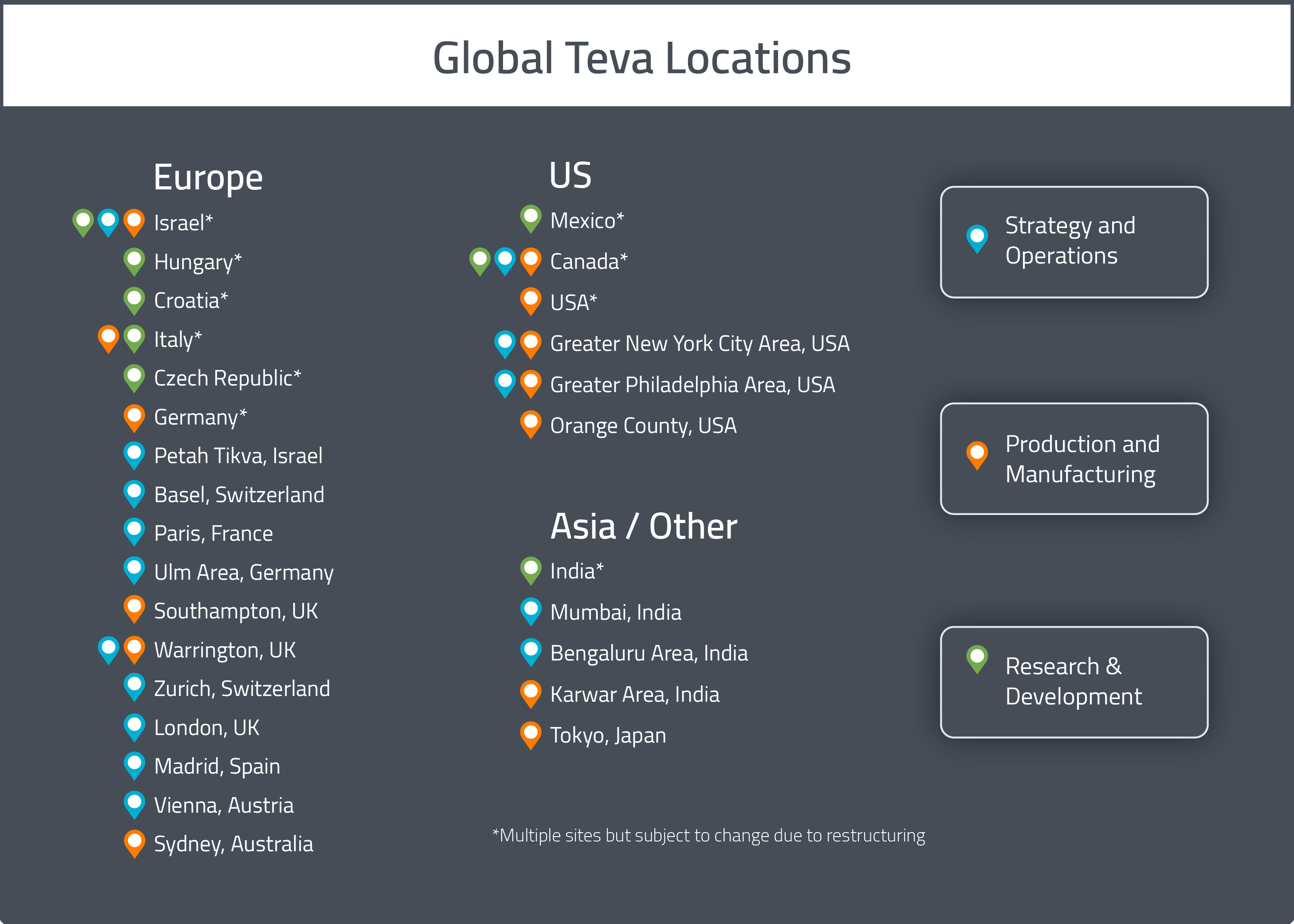 A map of Teva Pharmaceuticals' Global Drug Development and Manufacturing locations 2